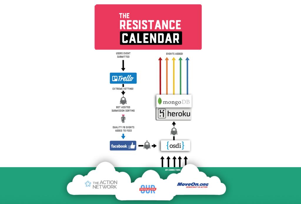 Resistance Calendar-OSDI